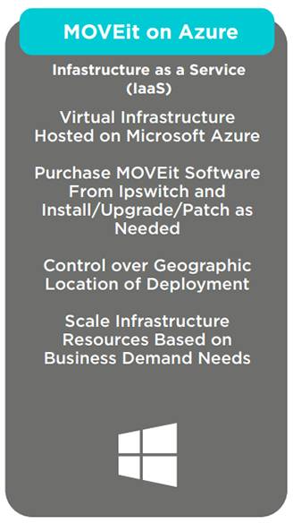 "Infrastructure as a Service (IAAS) Deployment: ""MOVEit on Azure"""